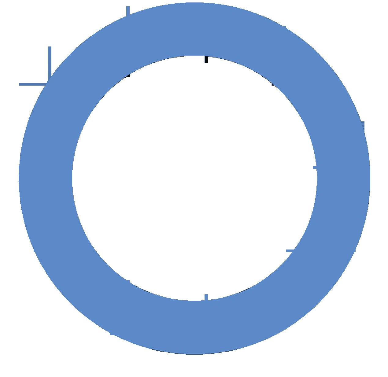 The circle of diabetes | Diabetogenic