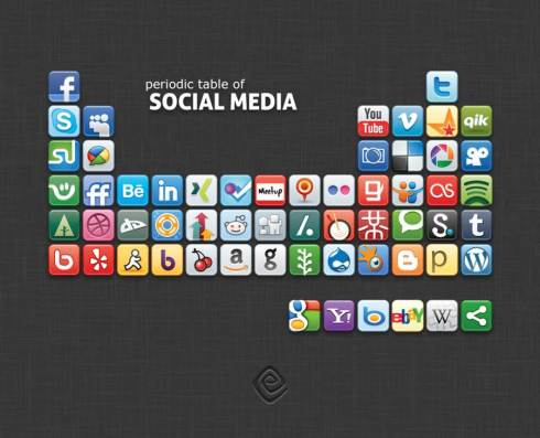 period table of social media