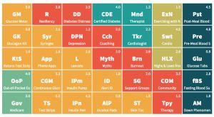 periodic table of diabetes