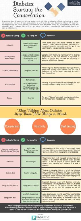 Rachel Soong Diabetes Infographic